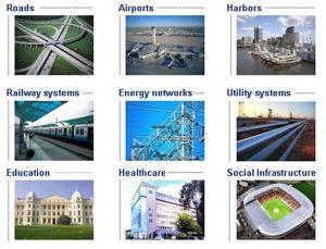 Faridabad Infrastructure